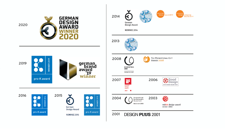 Designpreise_fixonE222eD971kjEE
